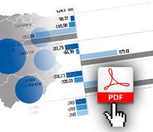 IRPF por Comunidades Autónomas
